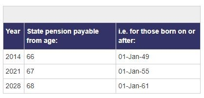, Can I Access my Pension Early?